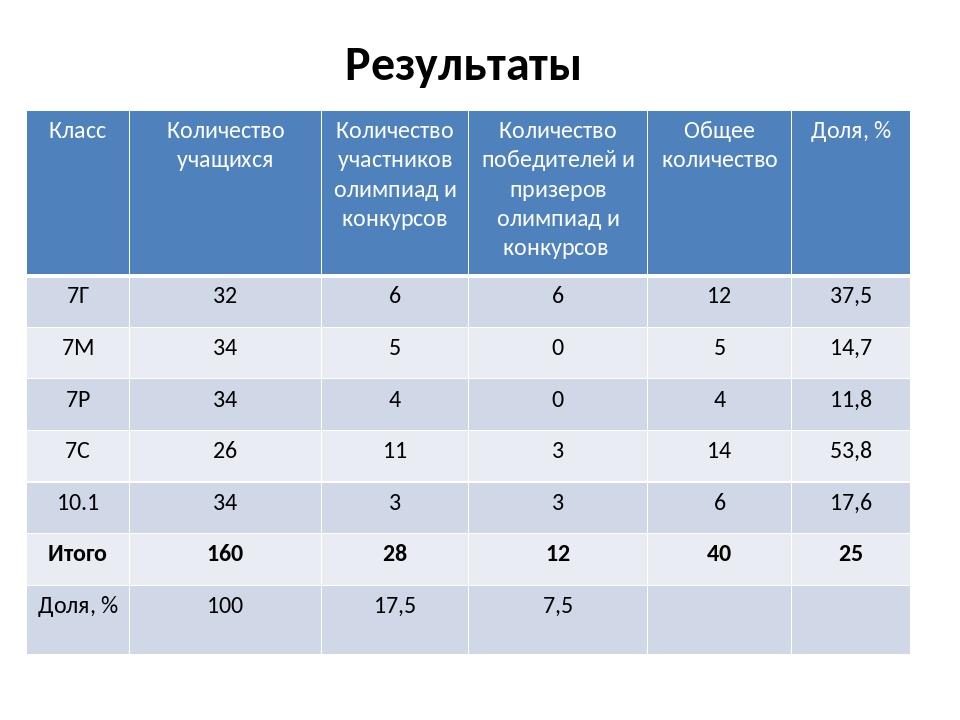 Результаты Класс Количество учащихся Количествоучастников олимпиад и конкурсо...
