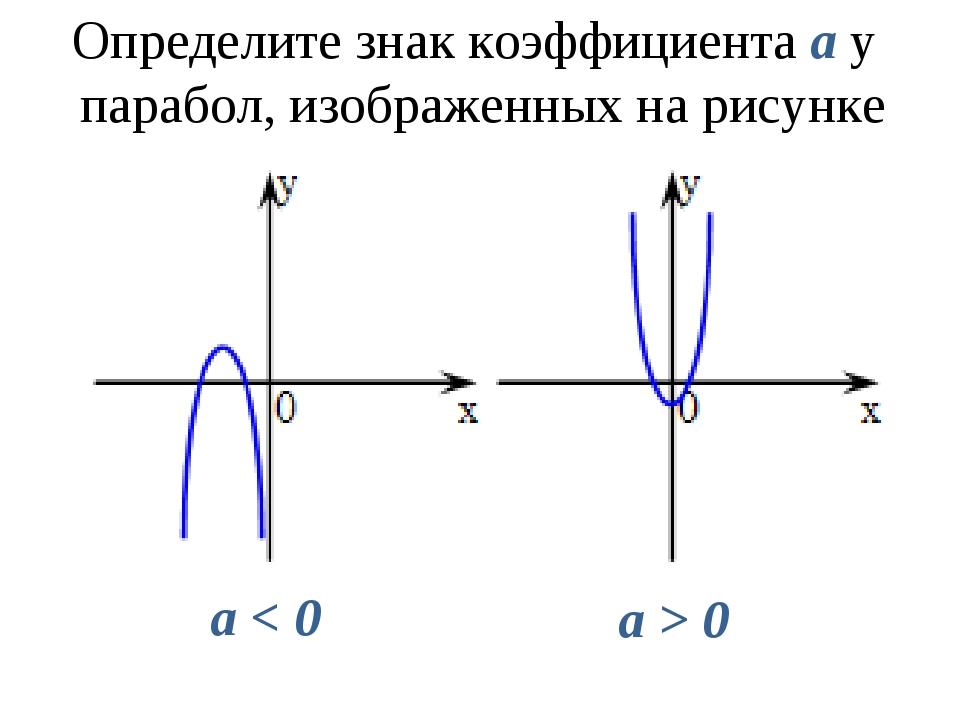 Определите знак коэффициента a у парабол, изображенных на рисунке а < 0 а > 0