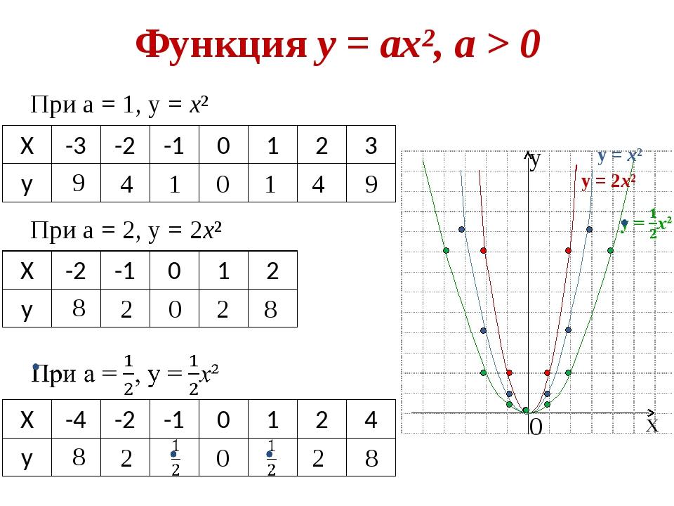 Функция у = ах², а > 0 При а = 1, у = х² х у 0 9 4 1 0 1 4 9 При а = 2, у = 2...