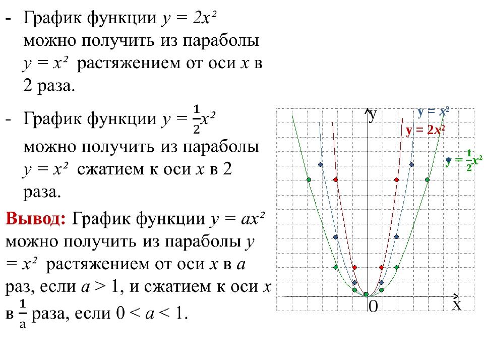 х у 0 у = х² у = 2х²