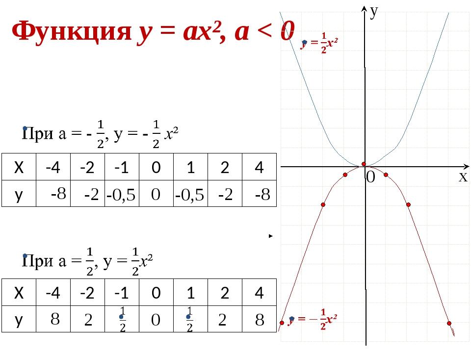 Функция у = ах², а < 0 -8 -2 0 -2 -8 -0,5 -0,5 х у 0 8 2 0 2 8 Х -4 -2 -1 0 1...