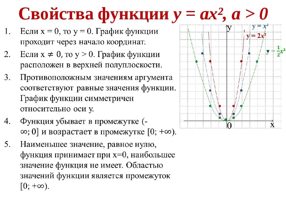 Свойства функции у = ах², а > 0