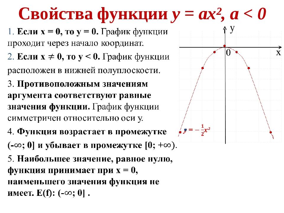 Свойства функции у = ах², а < 0 у