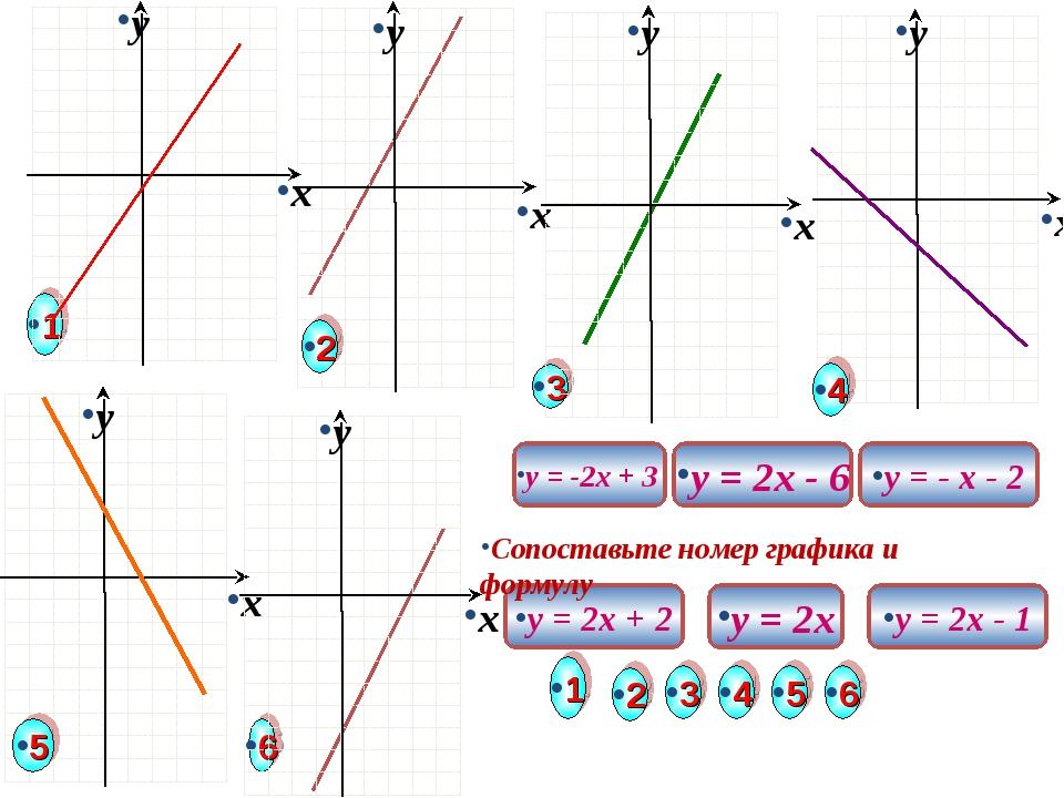 y = 2x + 2 y = - x - 2 y = 2x - 6 y = 2x y = -2x + 3 1 2 3 4 5 6 y = 2x - 1 С...