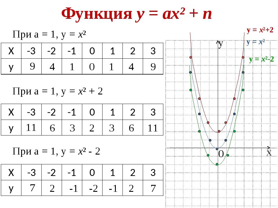 Функция у = ах² + n х у 0 у = х² При а = 1, у = х² 9 4 1 0 1 4 9 При а = 1, у...