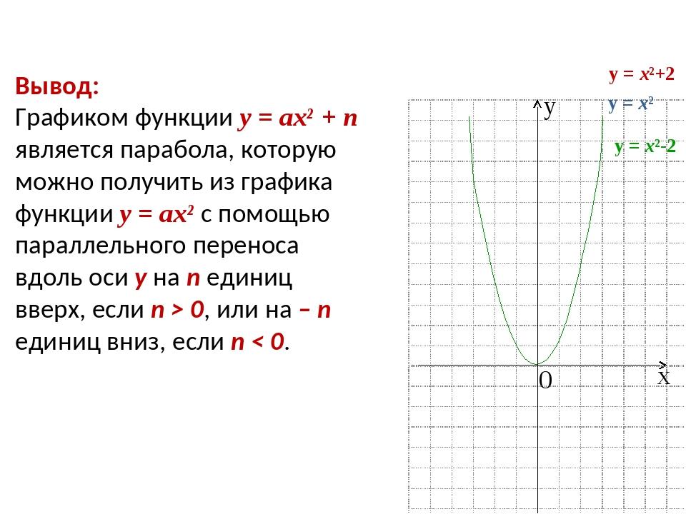 Вывод: Графиком функции у = ах² + n является парабола, которую можно получить...