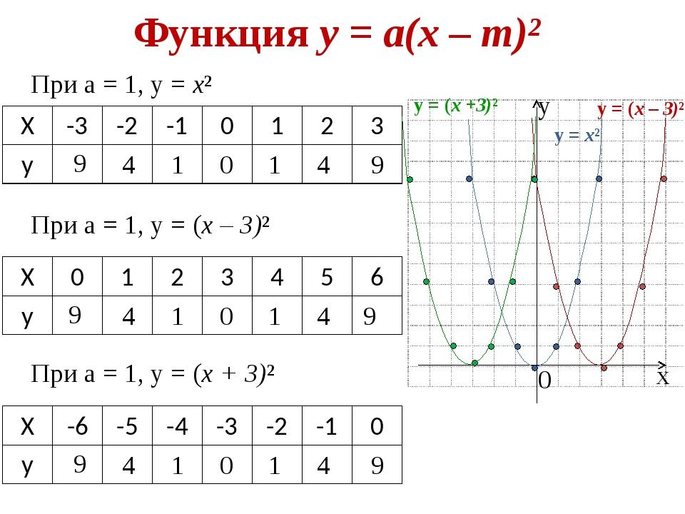 Функция у = а(х – m)² х у 0 у = х² При а = 1, у = х² 9 4 1 0 1 4 9 При а = 1,...
