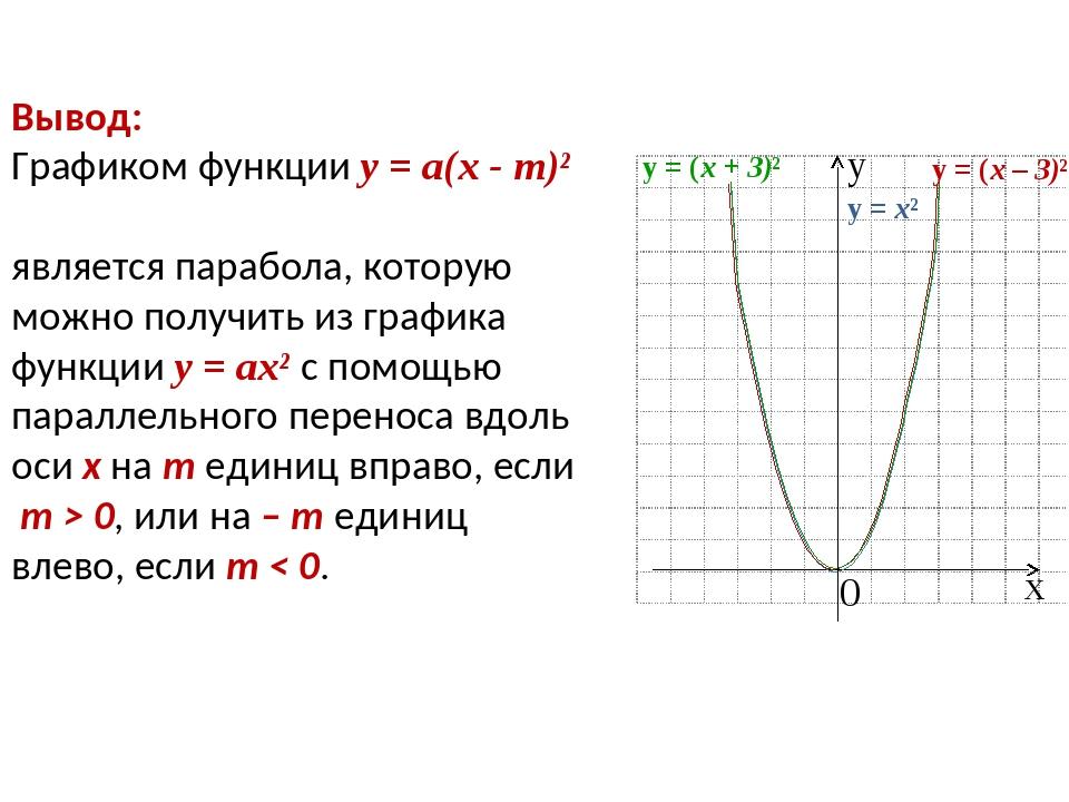 Вывод: Графиком функции у = а(х - m)² является парабола, которую можно получи...