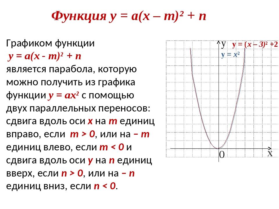 Функция у = а(х – m)² + n Графиком функции у = а(х - m)² + n является парабол...
