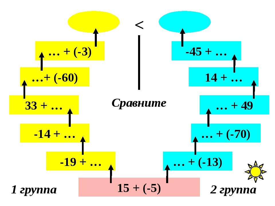 15 + (-5) 1 группа 2 группа -19 + … -14 + … 33 + … …+ (-60) … + (-3) … + (-13...