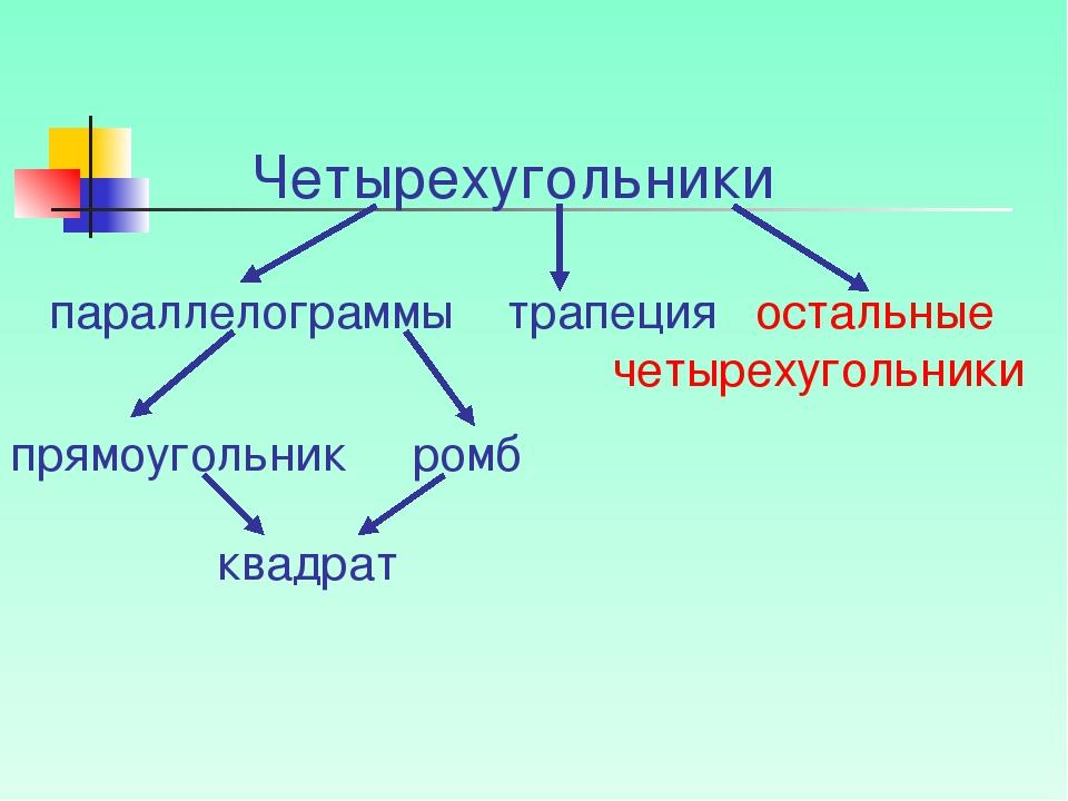 Четырехугольники параллелограммы трапеция остальные четырехугольники прямоуго...