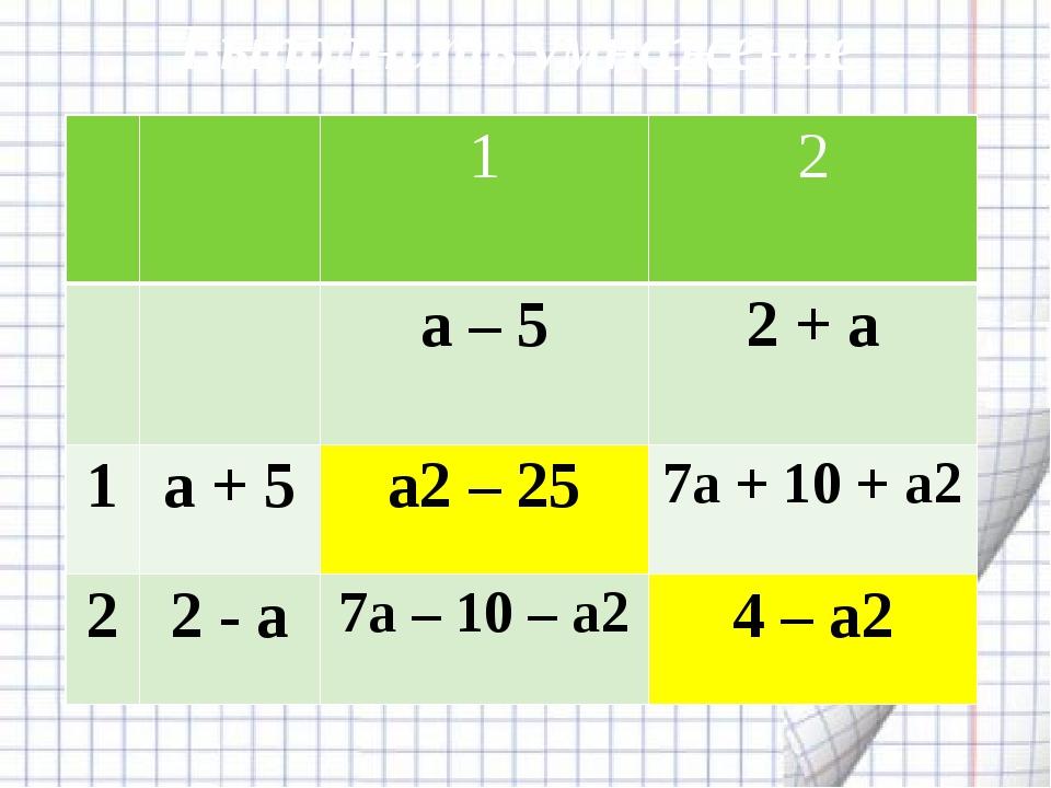 Выполнить умножение 1 2 а – 5 2 + а 1 а + 5 а2– 25 7а + 10 + а2 2 2 - а 7а –...