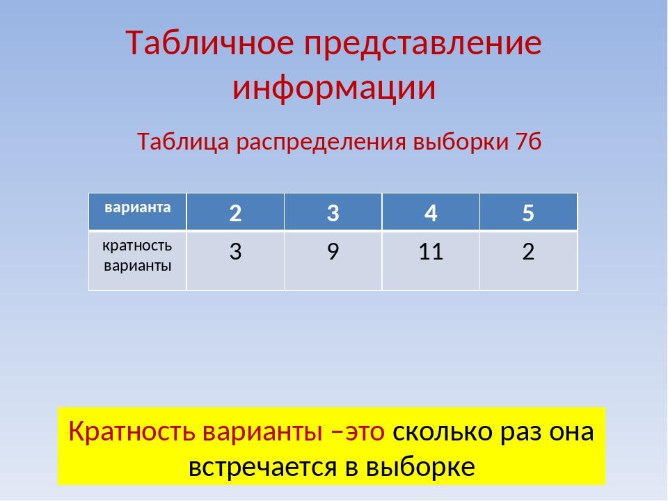 Табличное представление информации Таблица распределения выборки 7б Кратность...