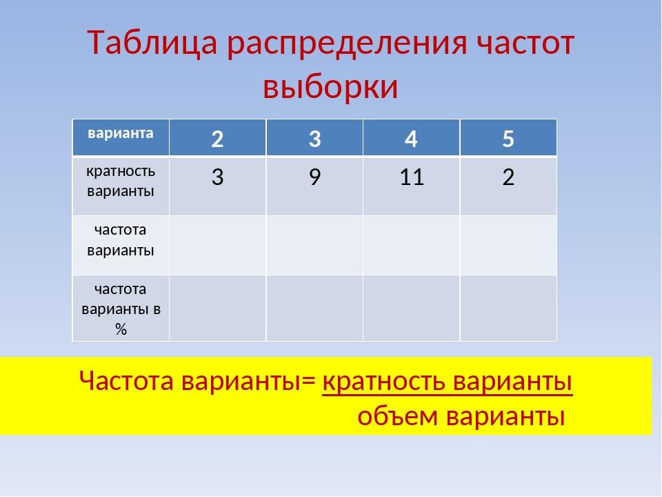 Таблица распределения частот выборки Частота варианты= кратность варианты объ...