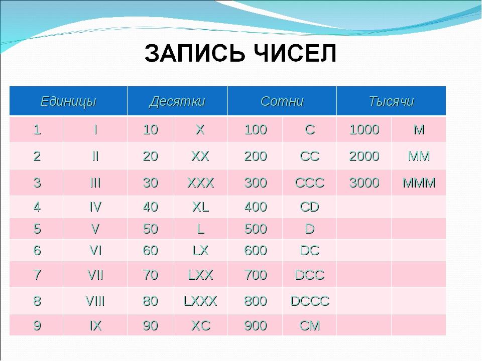 Единицы Десятки Сотни Тысячи 1 I 10 X 100 С 1000 M 2 II 20 XX 200 СС 2000 MM...