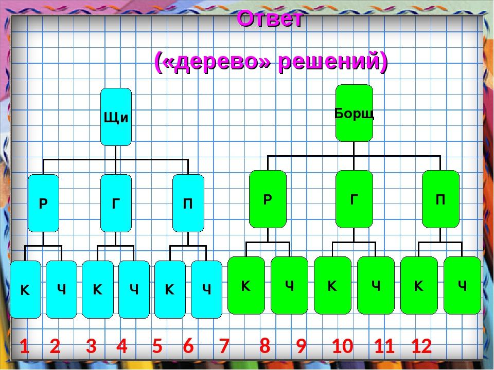 Ответ («дерево» решений) 1 2 3 4 5 6 7 8 9 10 11 12