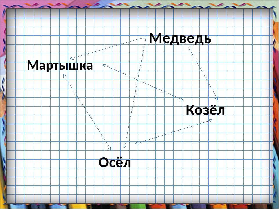Медведь Мартышка Осёл Козёл