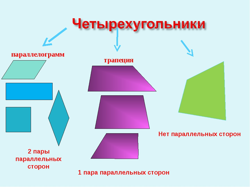 2 пары параллельных сторон 1 пара параллельных сторон Нет параллельных сторон...