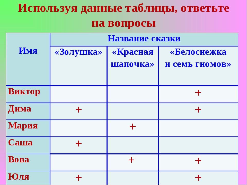 Используя данные таблицы, ответьте на вопросы  Имя  Название сказки «Золушк...