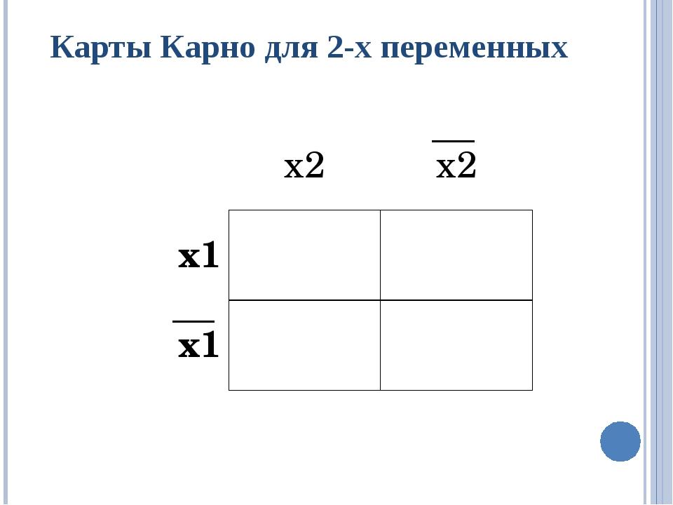 Карты Карно для 2-х переменных х2 х2 х1 х1