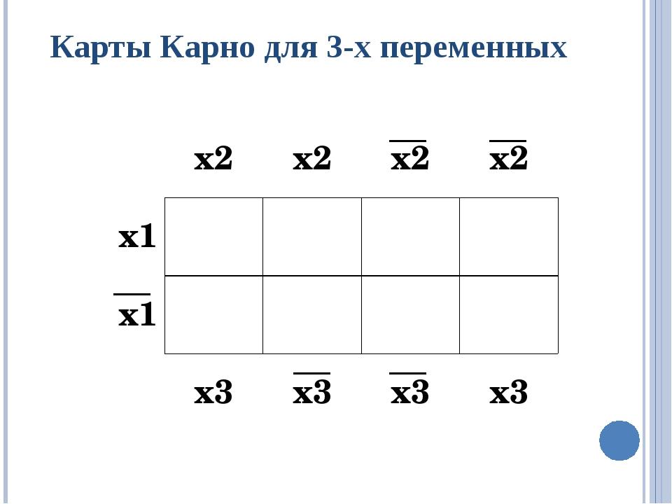 Карты Карно для 3-х переменных х2 х2 х2 х2 х1 х1 х3 х3 х3 х3