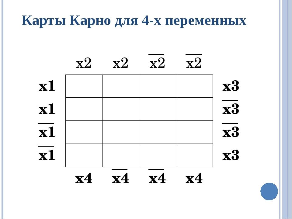 Карты Карно для 4-х переменных х2 х2 х2 х2 х1 х3 х1 х3 х1 х3 х1 х3 х4 х4 х4 х4