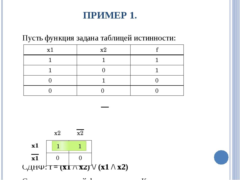 ПРИМЕР 1. Пусть функция задана таблицей истинности: СДНФ: f = (x1 /\ x2) \/ (...