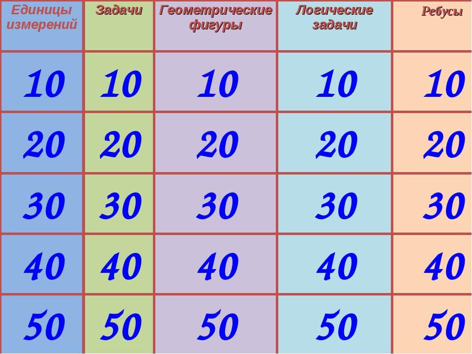 Единицы измерений Задачи Геометрические фигуры Логические задачи Ребусы 10 10...