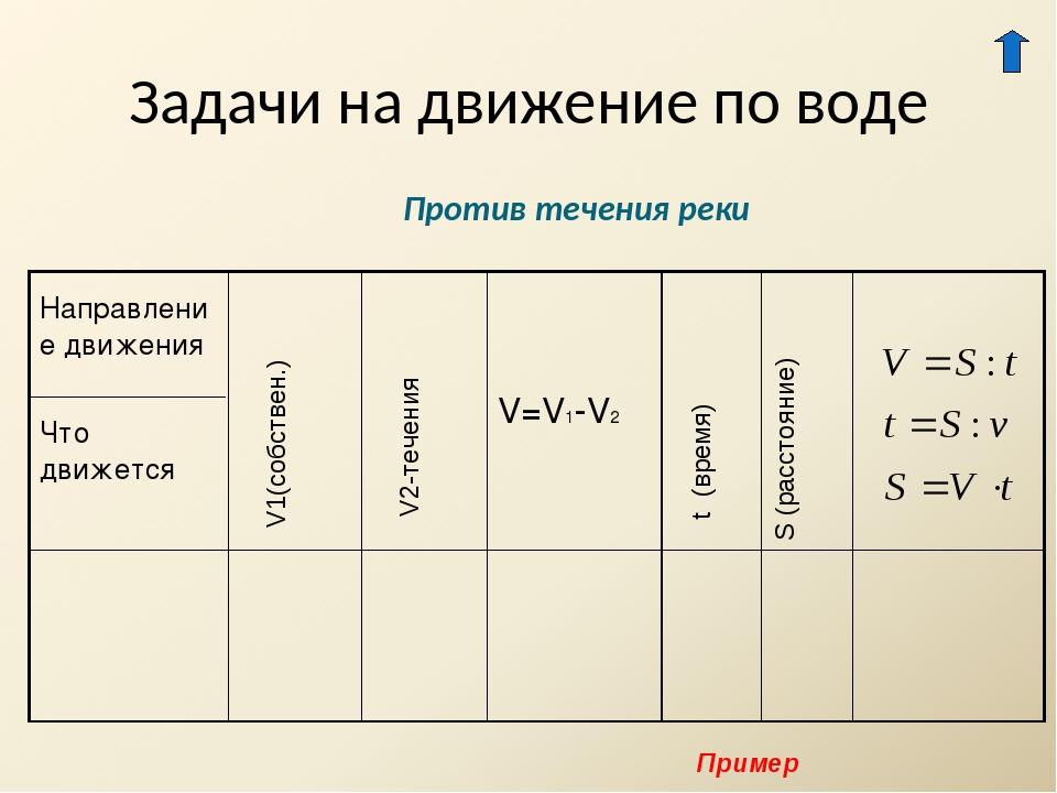 Задачи на движение по воде Против течения реки V1(собствен.) V2-течения t (вр...