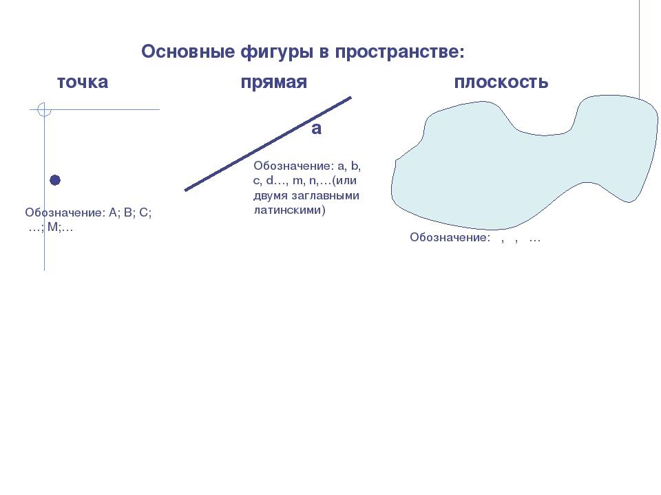 Основные фигуры в пространстве: точка прямая плоскость α Обозначение: А; В; С...