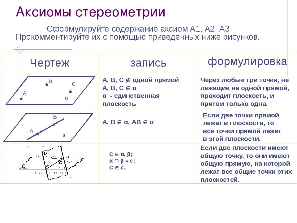 Аксиомы стереометрии Сформулируйте содержание аксиом А1, А2, А3 Прокомментиру...