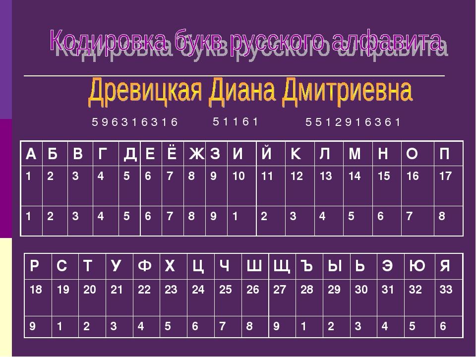 5 1 1 6 1 5 5 1 2 9 1 6 3 6 1 5 9 6 3 1 6 3 1 6 А Б В Г Д Е Ё Ж З И Й К Л М Н...