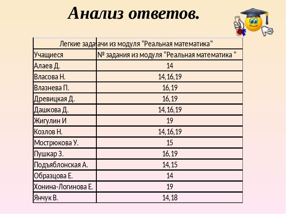 Анализ ответов.