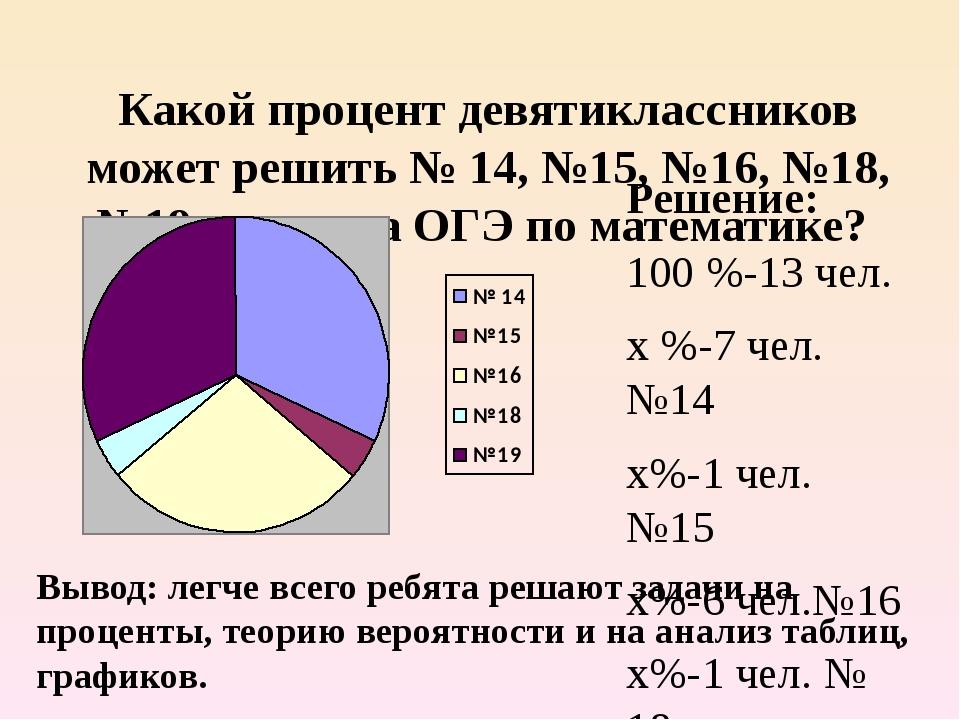 Какой процент девятиклассников может решить № 14, №15, №16, №18, №19 экзамена...