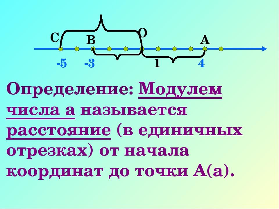 О 1 А В 4 -3 С -5 Определение: Модулем числа а называется расстояние (в едини...