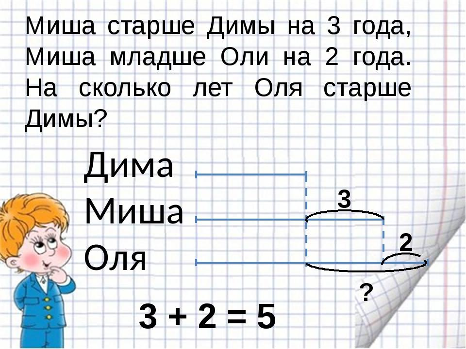 Дима Миша Оля Миша старше Димы на 3 года, Миша младше Оли на 2 года. На сколь...
