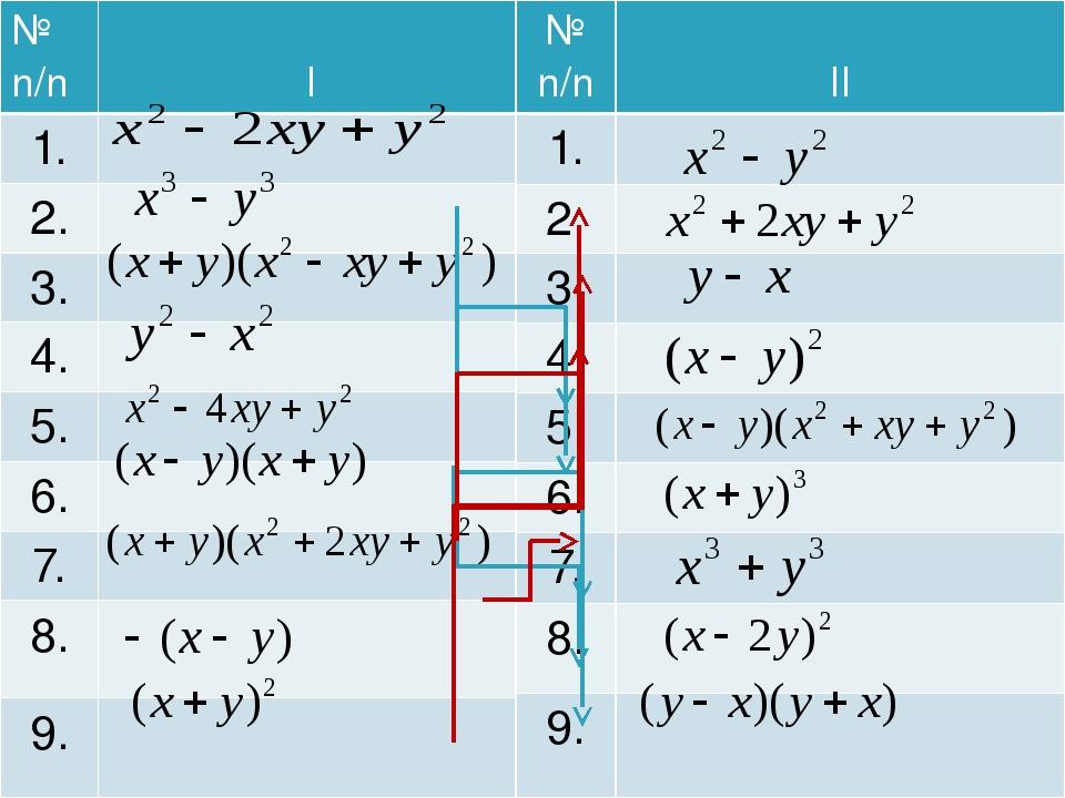 № n/n I 1. 2. 3. 4. 5. 6. 7. 8. 9. № n/n II 1. 2. 3. 4. 5. 6. 7. 8. 9.