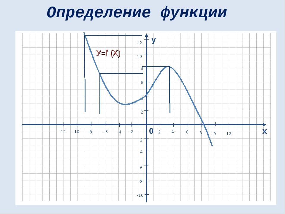У=f (X) Определение функции