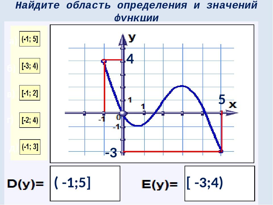 Найдите область определения и значений функции 5 ( -1;5] -3 4 [ -3;4) а) б) в...