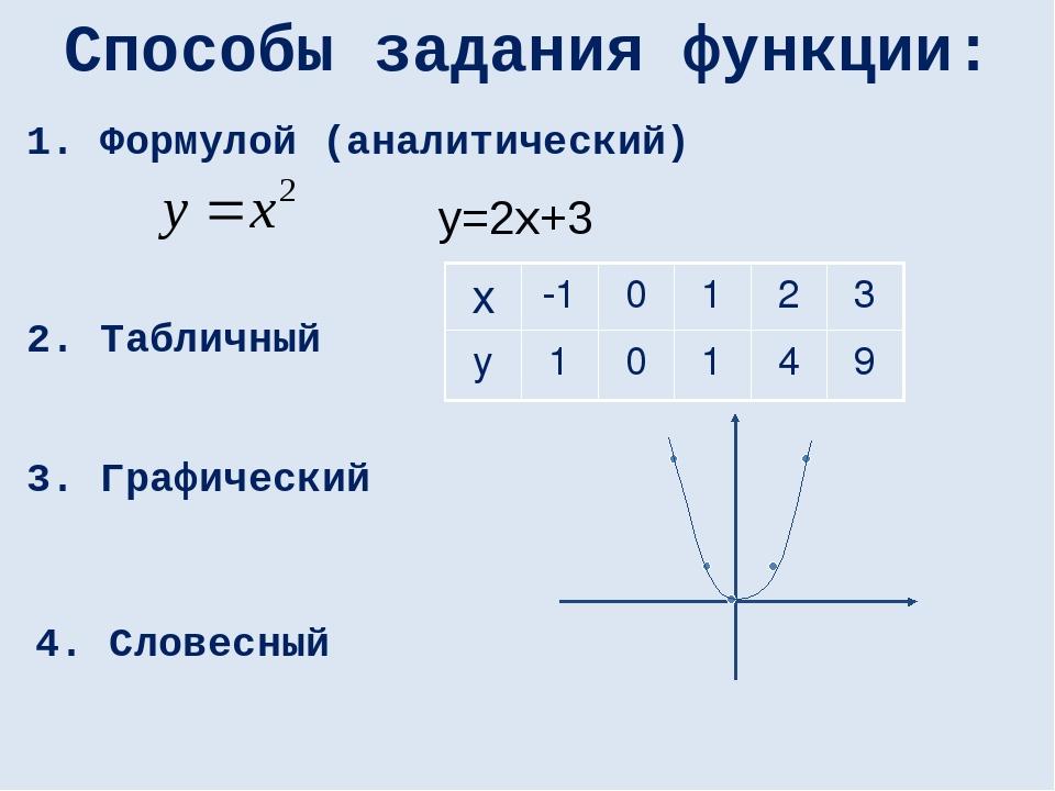 Способы задания функции: 4. Словесный 2. Табличный 3. Графический 1. Формулой...