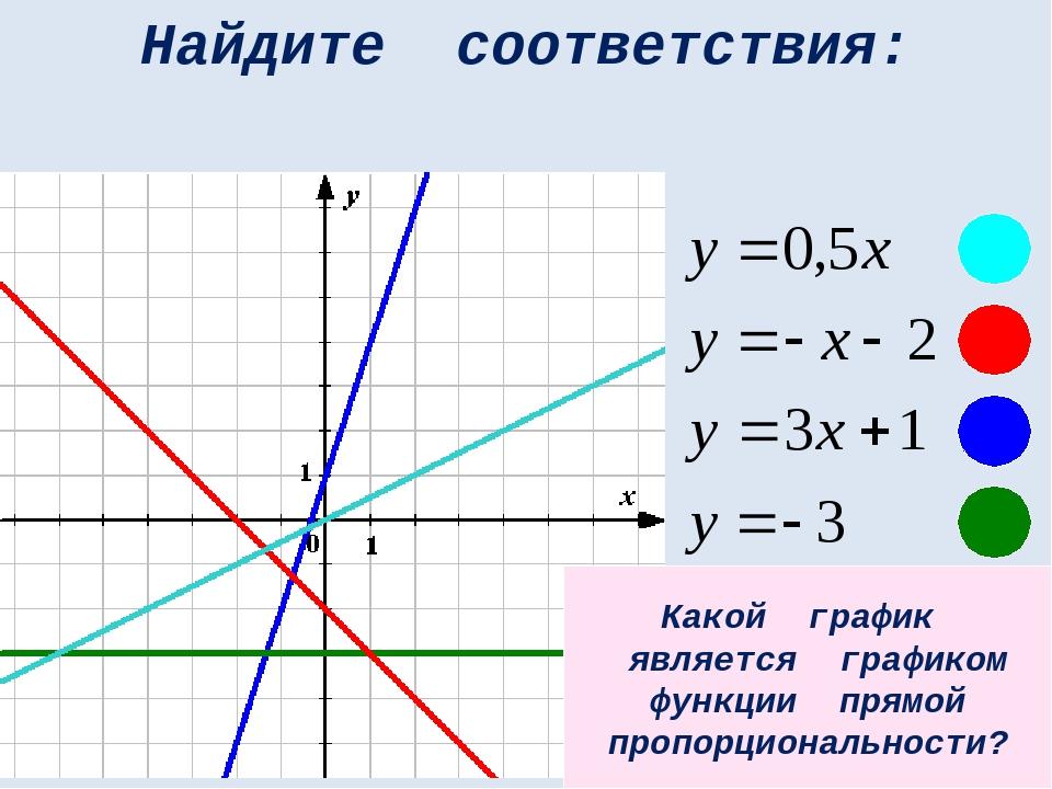 Найдите соответствия: Какой график является графиком функции прямой пропорцио...
