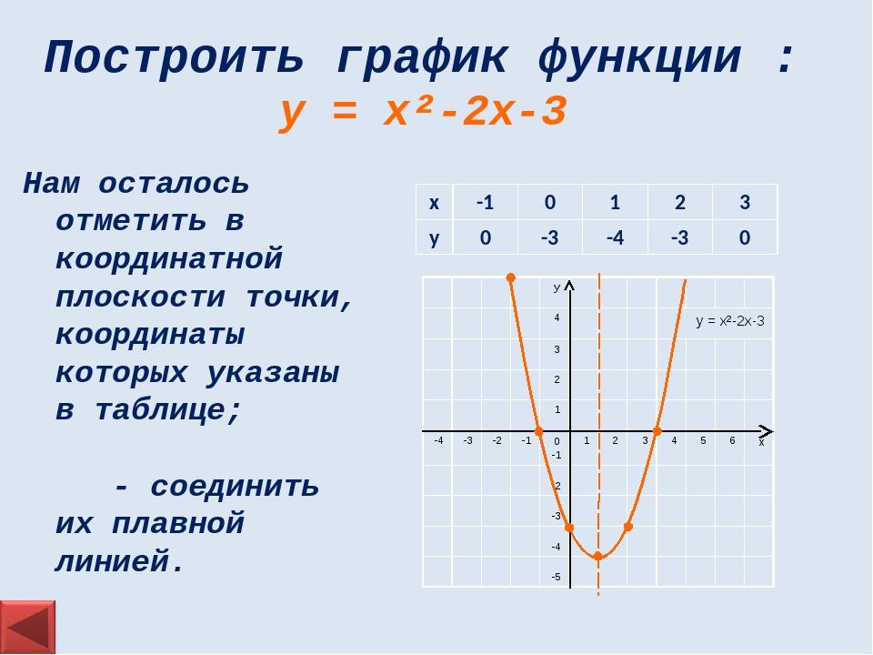 Построить график функции : у = х²-2х-3 Нам осталось отметить в координатной п...