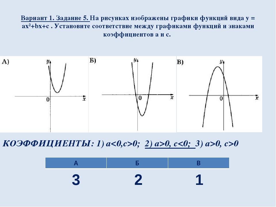 Вариант 1. Задание 5. На рисунках изображены графики функций вида y = ax²+bx+...