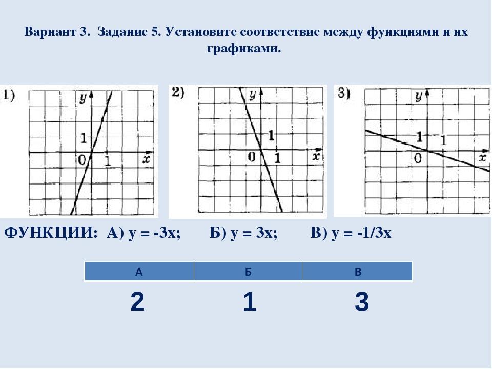 Вариант 3. Задание 5. Установите соответствие между функциями и их графиками....