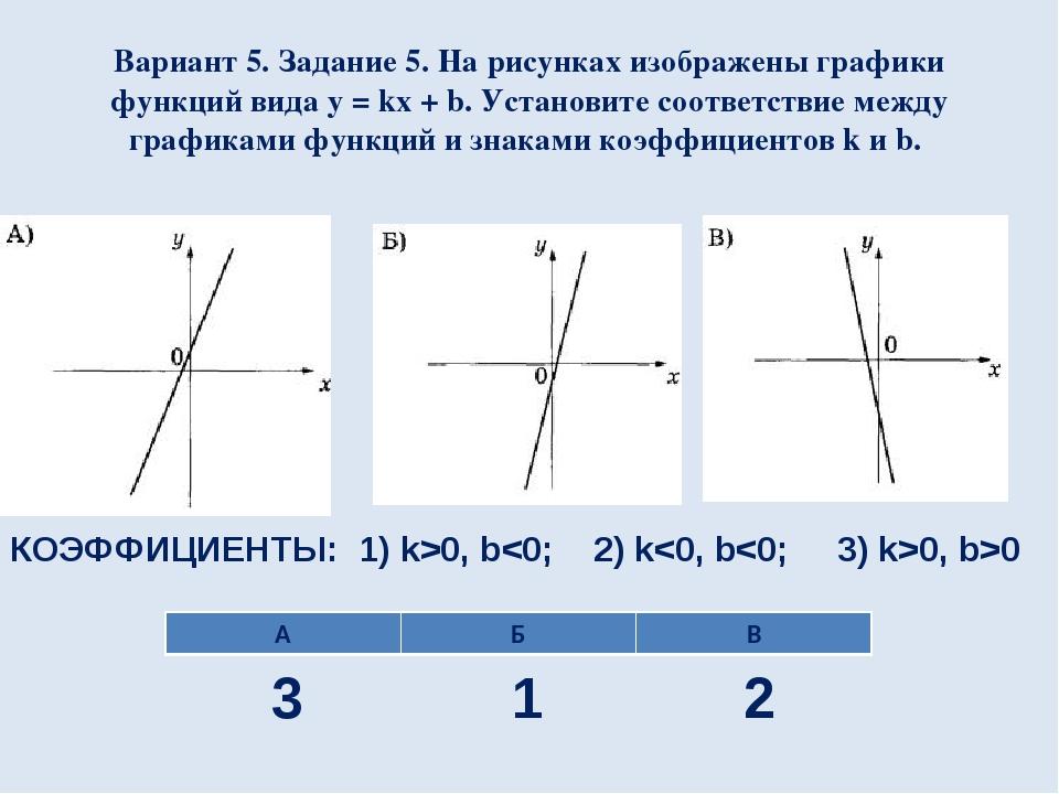 Вариант 5. Задание 5. На рисунках изображены графики функций вида y = kx + b....