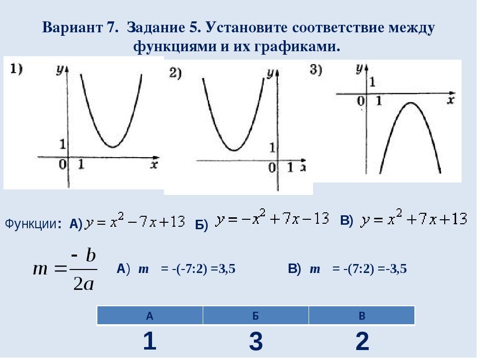 Вариант 7. Задание 5. Установите соответствие между функциями и их графиками....