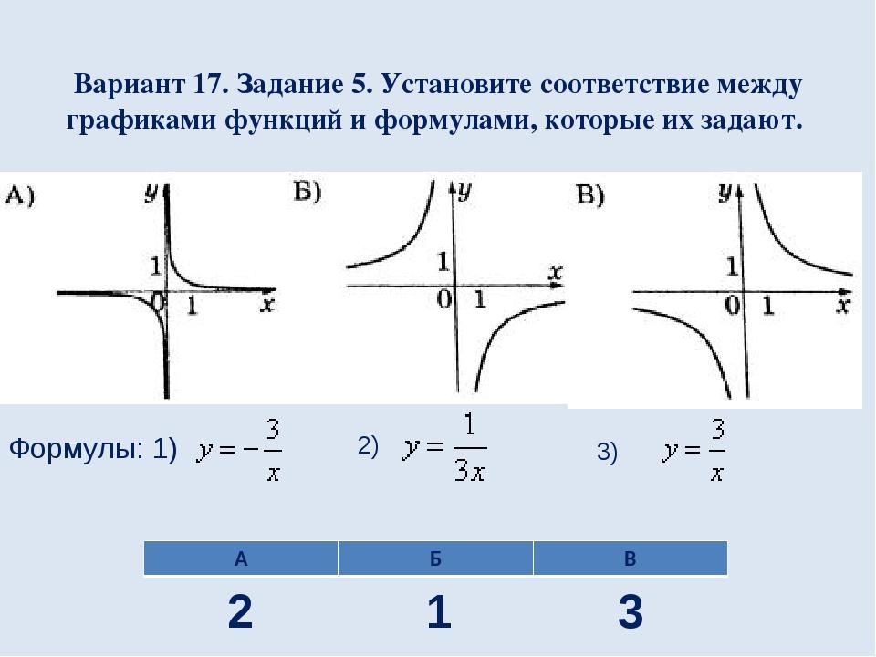 Вариант 17. Задание 5. Установите соответствие между графиками функций и форм...