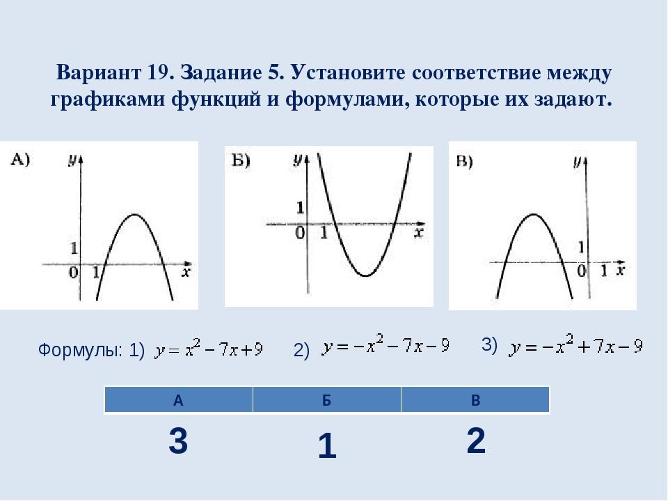 Вариант 19. Задание 5. Установите соответствие между графиками функций и форм...