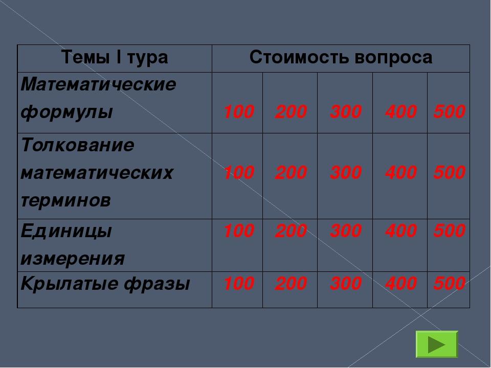 Темы I тура Стоимость вопроса Математические формулы 100 200 300 400 500 Толк...