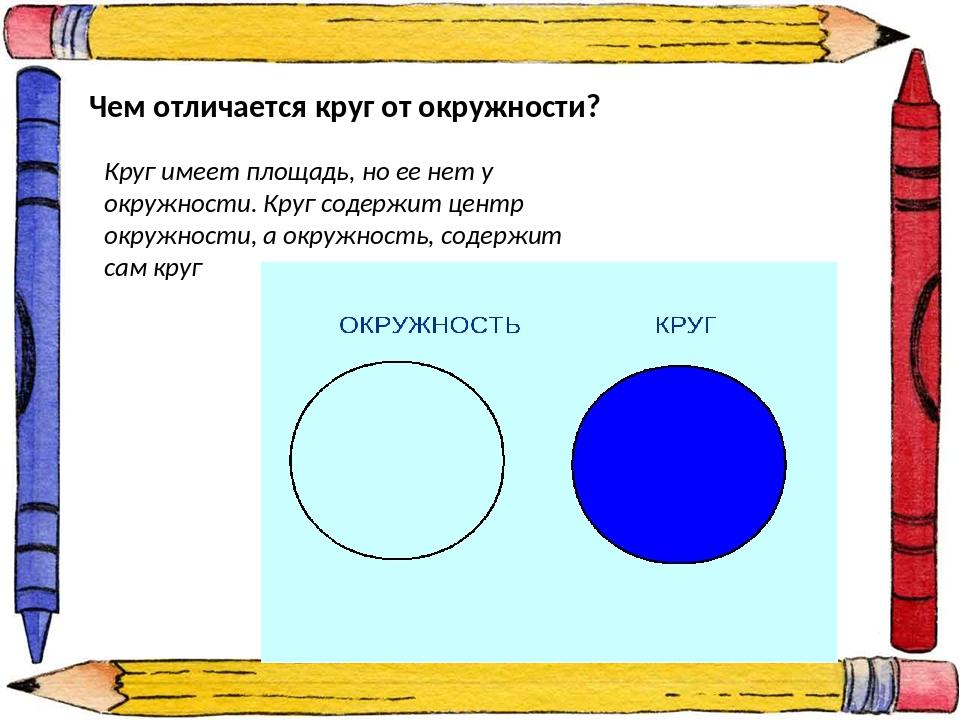 Чем отличается круг от окружности? Круг имеет площадь, но ее нет у окружности...